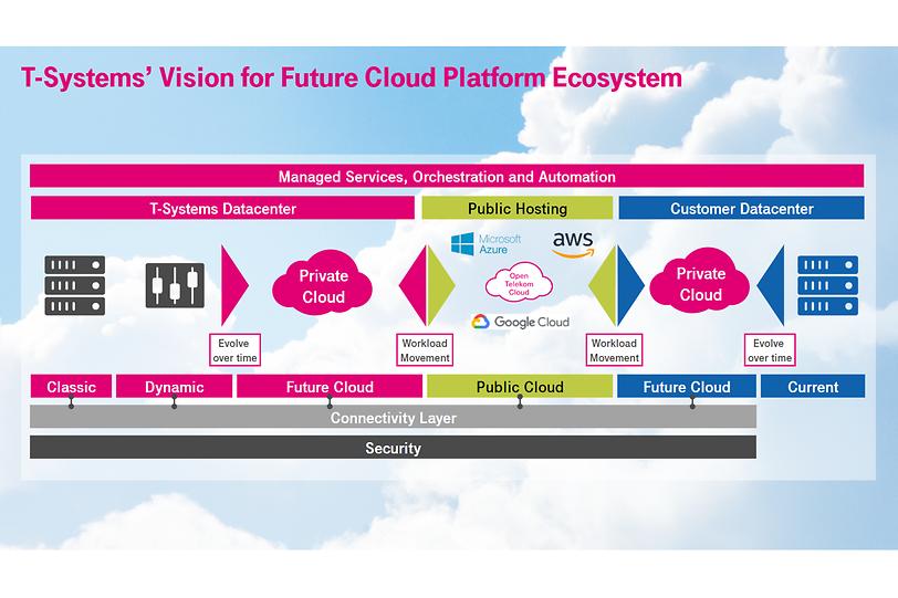 IM_IG_future-cloud-platform-ecosystem